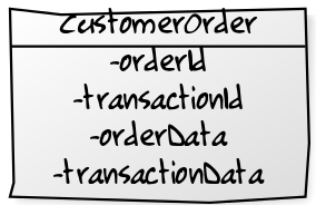 `CustomerOrder` contains information about both the transaction and the order.